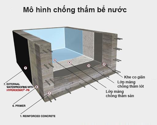chong-tham-be-nuoc